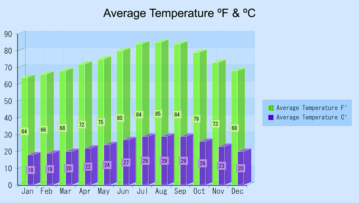 Average temperatures Cabo San Lucas