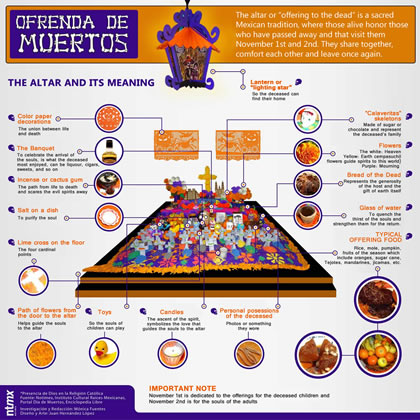Day of the Dead Offering and altar - the meaning
